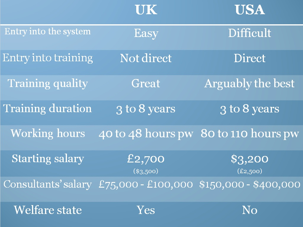 The UK vs the USA – Naseer's Journey